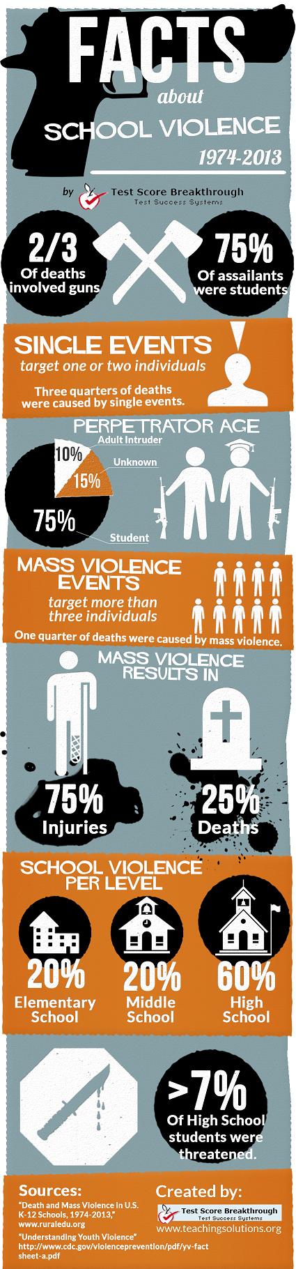 Violence in U.S. Schools Statistics